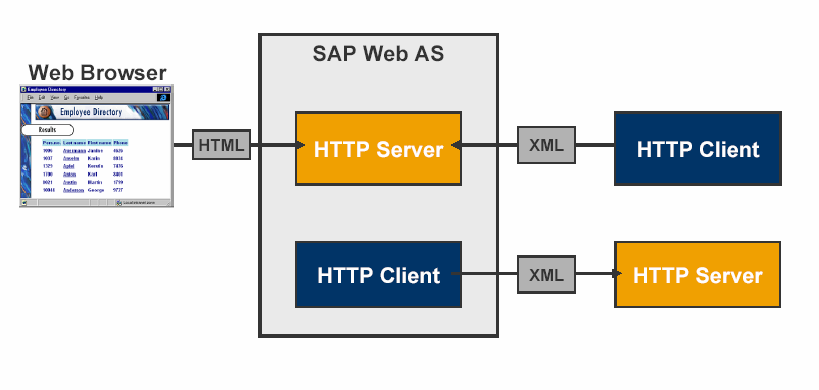 Web AS als HTTP Client