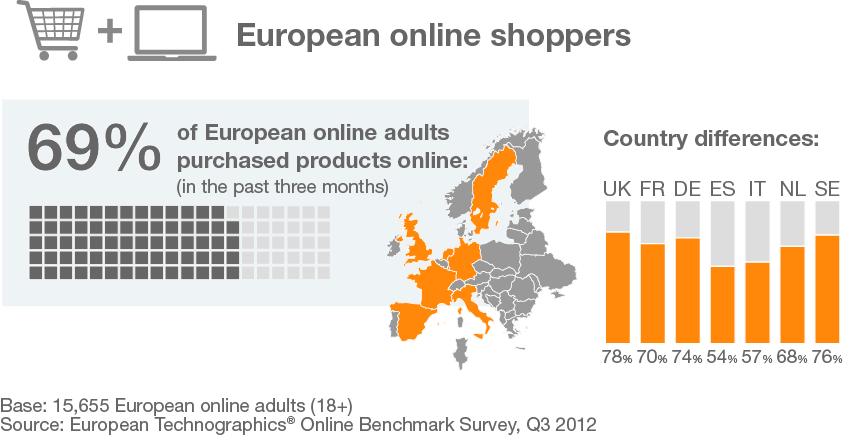 Online Shopping ist Mainstream 2013