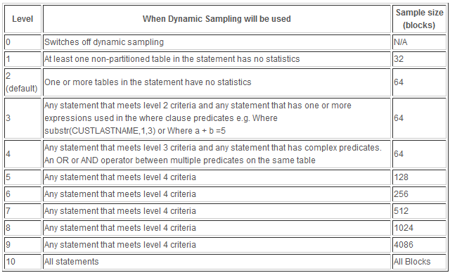 Dynamic Sampling Zusätzliche Hilfen für den Optimizer Werte von 1 10 (Default 2) Setting alter system set optimizer_dynamic_sampling=4;