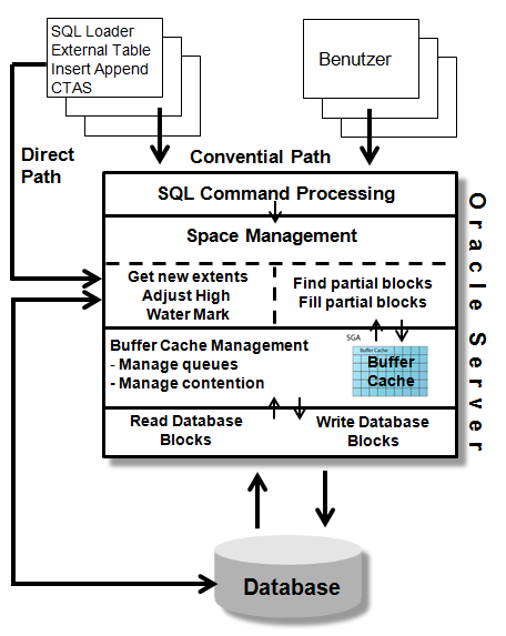 Direct Path / Convential Path Convential Path Reuse Free Space in Blöcken Constraint Checks Undo Data / Logging Daten zunächst