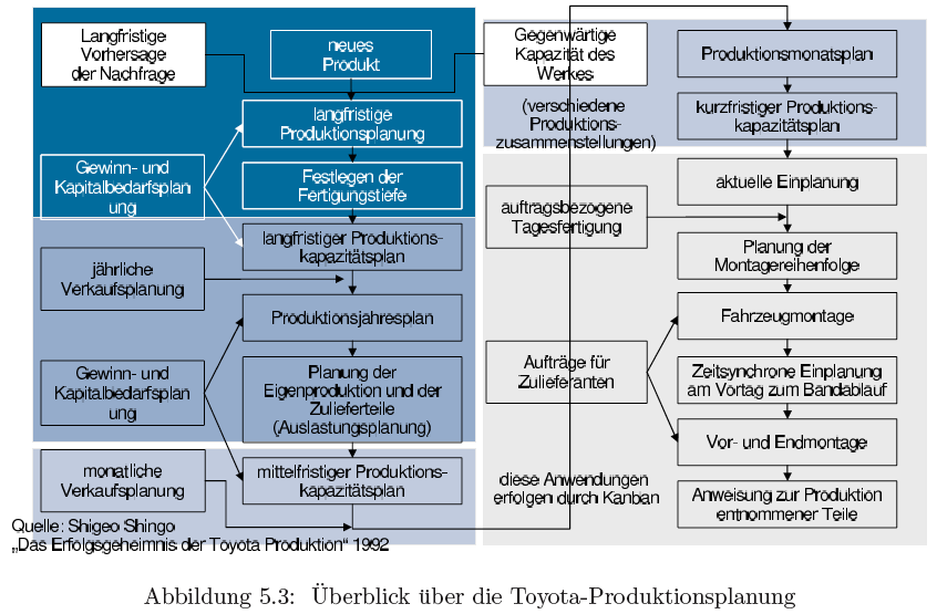 materials requirement planning for toyota Orlicky mrp pdf orlicky mrp pdf material requirements planning mrp as a response to the toyota manufacturing program.