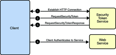 3 WS-* Standards zur Webservice Absicherung 11 WS-SecureConversation baut auf WS-Security auf und erweitert es um ein neues Security Token (SecurityContextToken), welches einen solchen