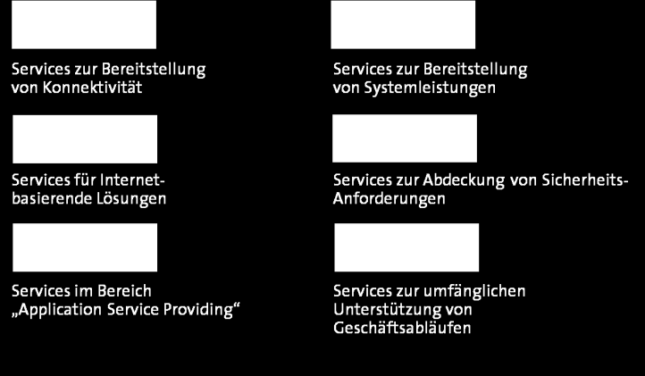 BSM in 5 Schritten Definition Service Architektur Definition Service Portfolio 1 2 3