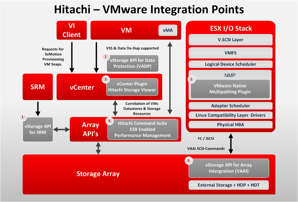 3 Plug in s für VMware-Integration SchlüsselLösung SRA: Storage Replication Adapter Plugin zu vcenter: Integration mit Hitachi
