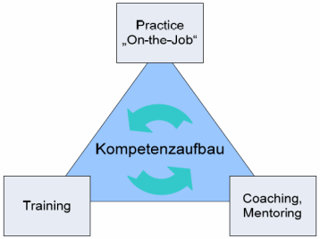 Training Wissensaneignung durch E-Learning, Kurse und Literaturstudium 2.