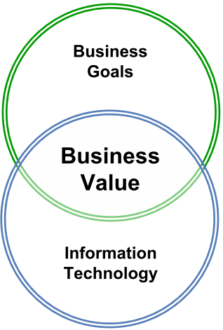 alignment between IT and business processes, organization structure and strategy How is this achieved?