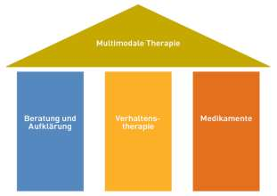 Therapiebausteine!
