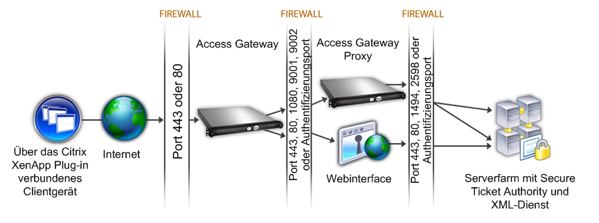 64 Citrix Access Gateway Standard Edition - Integrationsdokumentation für Citrix XenApp und Citrix XenDesktop (Optional) So erstellen Sie eine ICA-Zugriffssteuerungsliste 1.