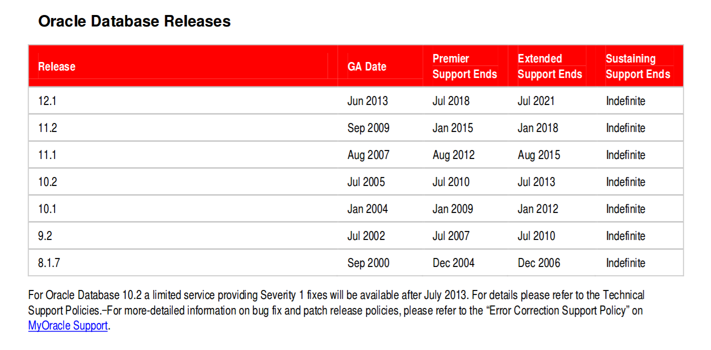 Oracle Lifetime Support www.oracle.