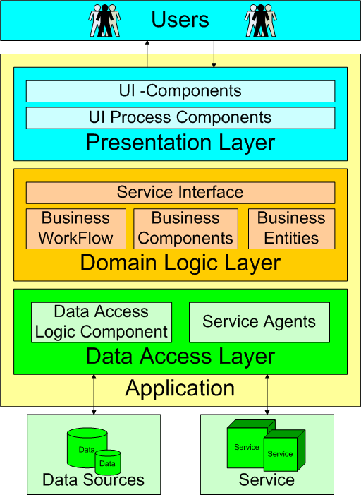 "Figure 9: Standard layered architecture of applications (MVP) pattern (see section 8.1), which description is based on Martin Fowler s paper ""GUI-Architectures"" [9]. 8.1 Model-View-Presenter The Model-View-Presenter pattern is a software pattern, which appeared in the 90s."