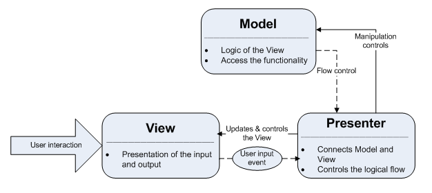 Like shown in figure 10, the view provides event methods to inform the presenter of changes. MVP has two interfaces for the view and two interfaces for the model.
