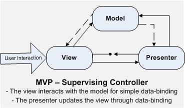 Figure 11: The Passive View 8.1.2 The Supervising Controller In the Supervising Controller the view is responsible for a simple data synchronization. The mechanism is based on data-bindings.