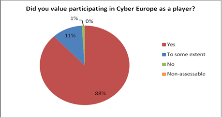 Nationale und internationale Übungen im Bereich der Cybersicherheit 5 Abbildung 1: Zufriedenheit der Akteure Original Did you value participating in Cyber Europe as a player?