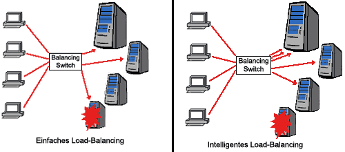 81 4.2.3 Content switching (Load Balancing) Abbildung 38: Content Switching [wipro.