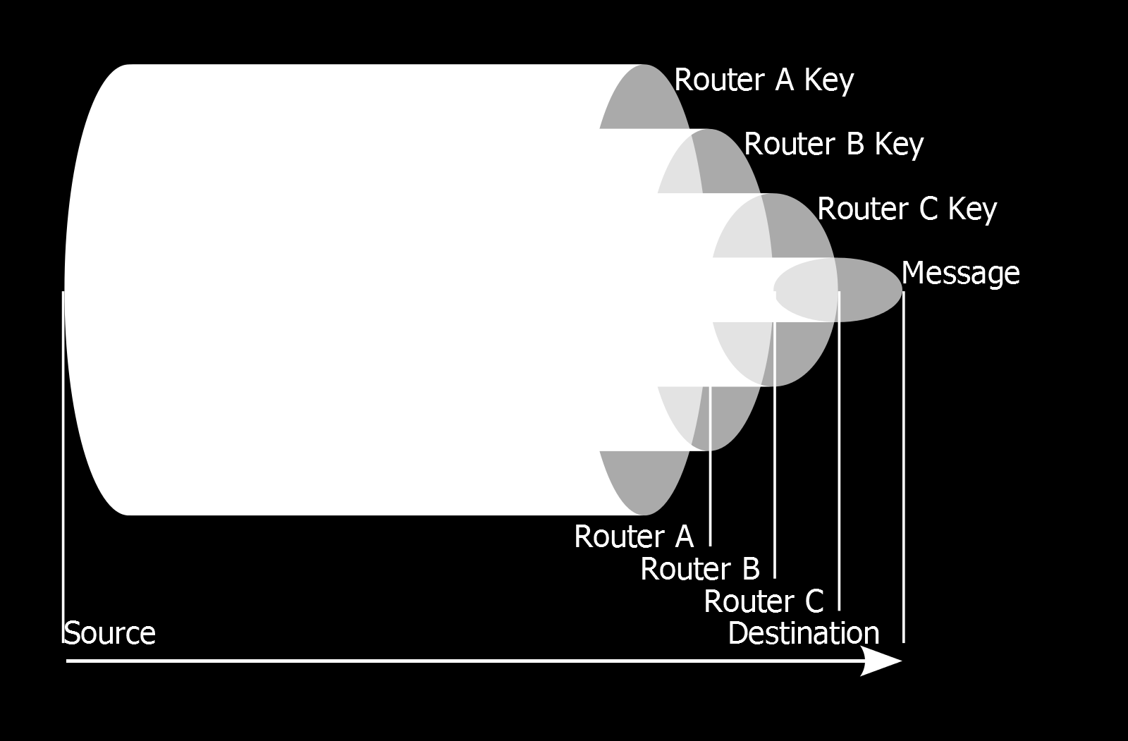 14 Anonymous Communication Systems cryptographically layered data structure that defines the route through the onion routing network [6]. Figure 1.2 shows these encryption layers.