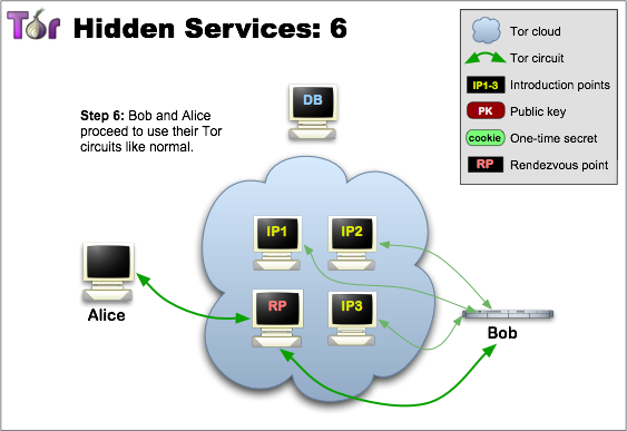 Michael Bloechlinger 15 1.4.1.1 Location Hidden Services Tor enables users to anonymously offer services such as publishing a website or setting of an instant messaging server.