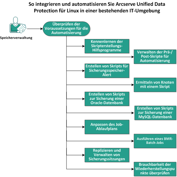 So integrieren und automatisieren Sie Arcserve Unified Data Protection Agent for Linux in einer bestehenden IT-Umgebung Folgendes Diagramm zeigt den