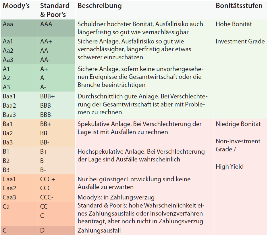 Anleger in der Zinsfalle Rating-Stufen