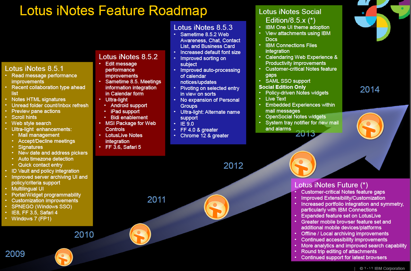 inotes Roadmap Embedded Experiences will be supported in your email in Notes and inotes Social