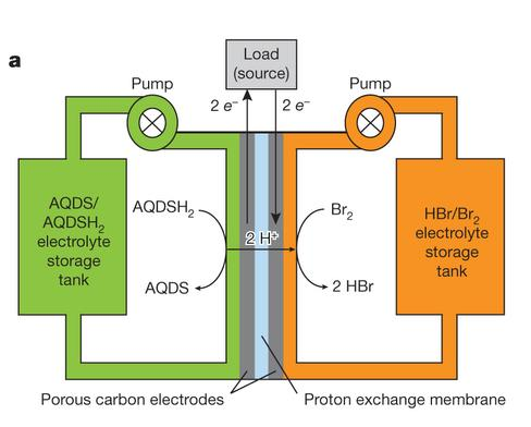 Electrolytes / active species for redox flow batteries Metal suspension in aqueous electrolyte (high energy density, R&D state, first start up companies) Organic electrolytes with active