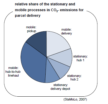 CO 2 -Eintrag beim Paket-Transport Figure 2. Relative share in C02-emissions and costs for DHL parcel delivery in Germany Mobile and stationary processes combined cause CO 2 -emission of approx. 0.