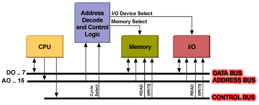I/O Highly Integrated Low Cost Specialized Architectures Program Memory Data Memory I/O Highest Performance Highest Cost Bild: µcontroller versus