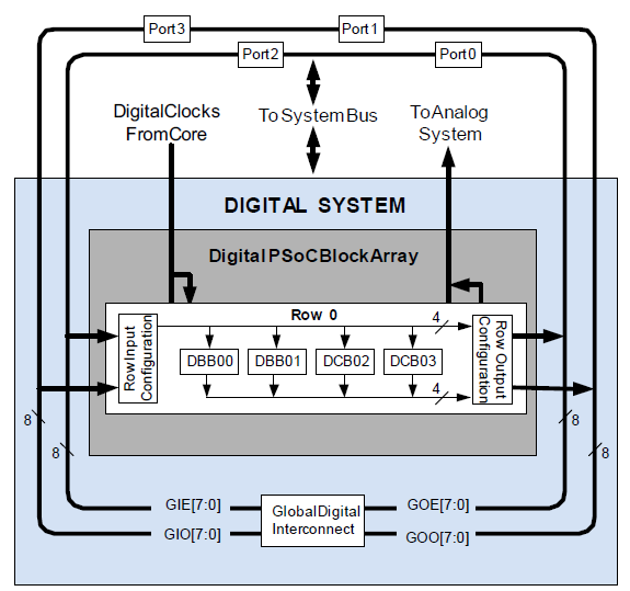 Bild: Digital System Block Diagram Embedded