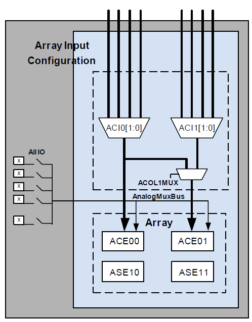 Bild: Analog System Block Diagram Embedded