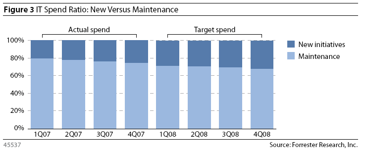 3: IT Spend Ratio New Versus