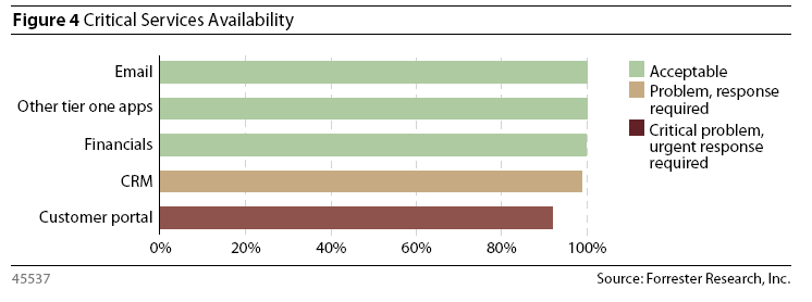 4: Critical Business Service Availability Customer satisfaction survey