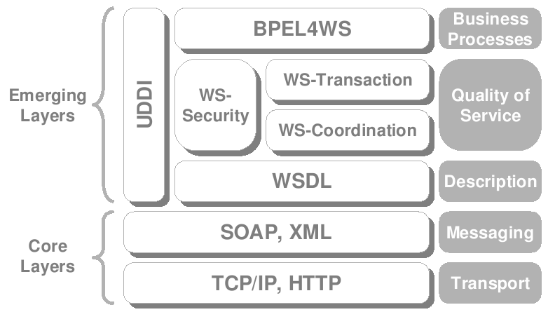Web Services Web Services ist eine modulare Softwarekomponente Web Service Technology Stack Transport, XML SOAP Definiert ein Protokoll um Nachrichten über ein Netzwerk auszutauschen UDDI