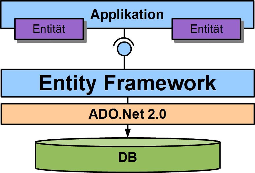 Motivation Entity Framework 4 Objekt-Relationales Mapping Framework Bestandteil des.net 4.