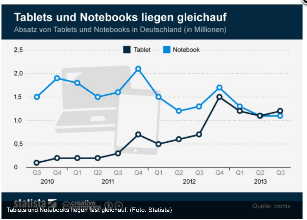 Trends Mobile Plattforms Quelle: supermonitoring.com 4.