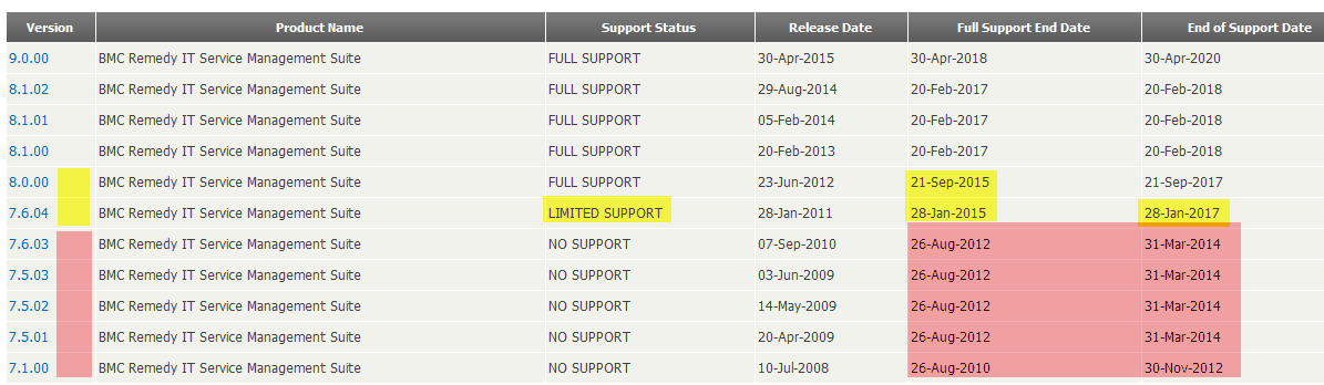 BMC Remedy ITSM 9.0 Support Status 9.0 GA am 30.