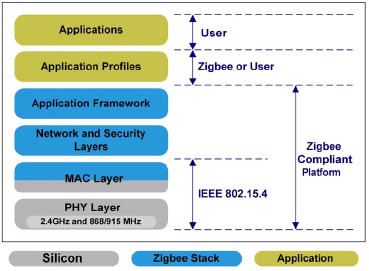 The goal of the ZigBee Alliance is to create a specication dening mesh, peer-to-peer, and cluster tree network topologies with data security features and interoperable application proles.