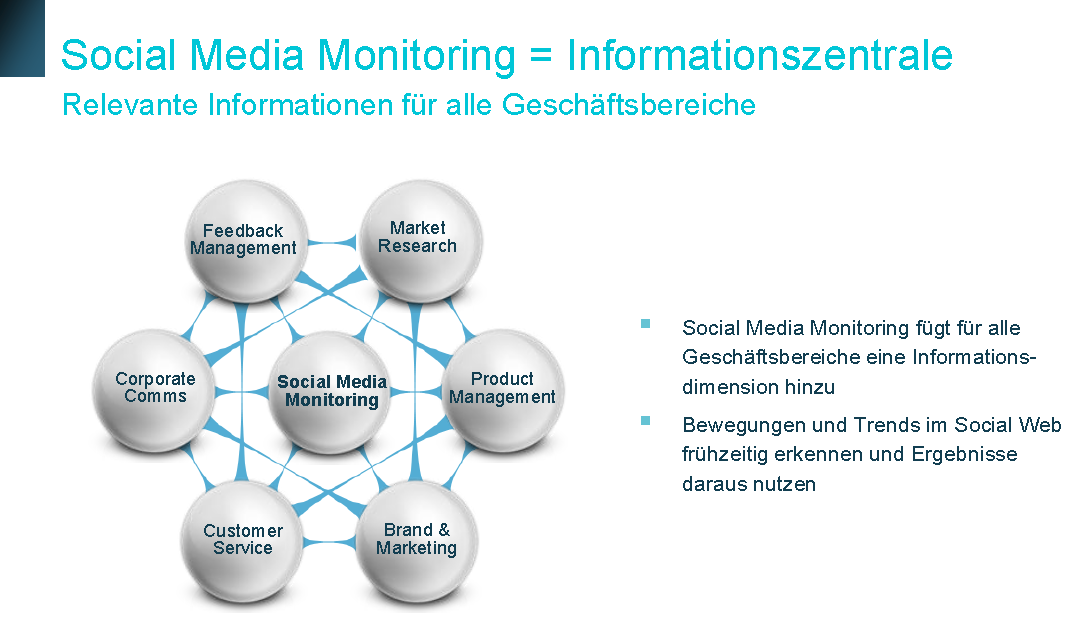 Beispiel: Monitoring in