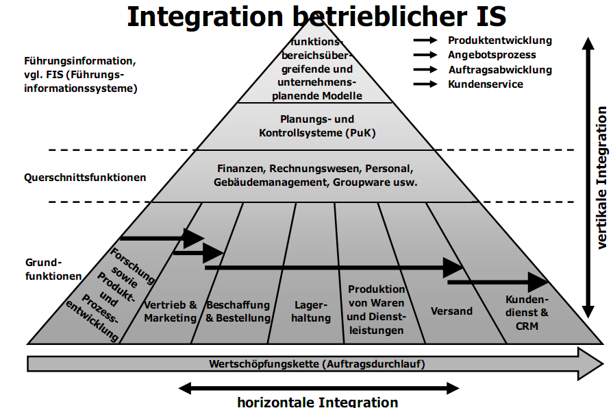 Abteilungsdenken Integration betrieblicher IS Folie # 9 Funktionale vs.