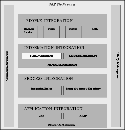 3.2 Data Warehouse 3.2.3 Integration SAP NetWeaver BI im SAP NetWeaver 74 Data