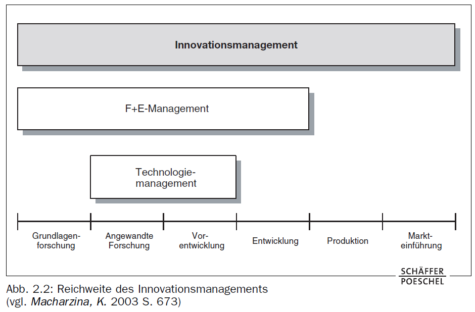 Innovationsmanagement Quelle: Vahs/Burmester: