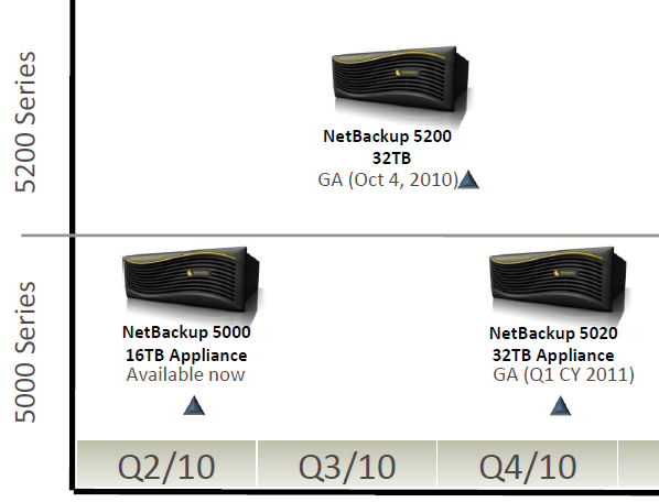 NetBackup Appliances
