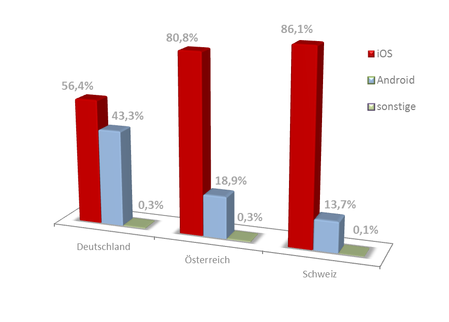 Die Mobile-Dating-Marktstudie 2013 11 3.2 Dating-App-Downloads nach Betriebssystem In Kapitel 2.