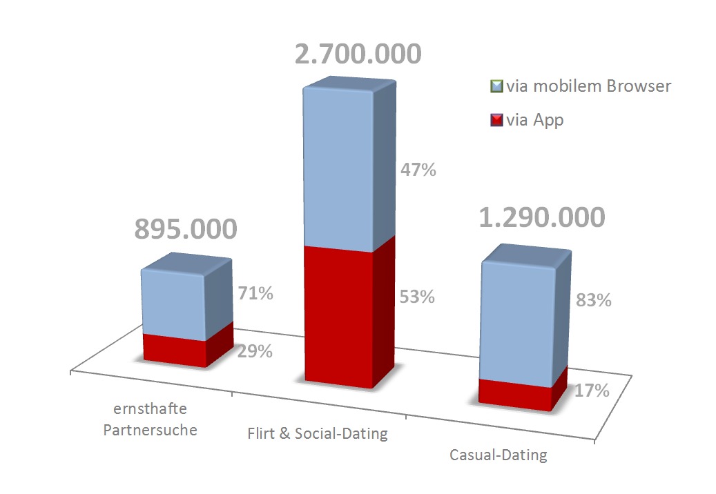 Die Mobile-Dating-Marktstudie 2013 15 3.
