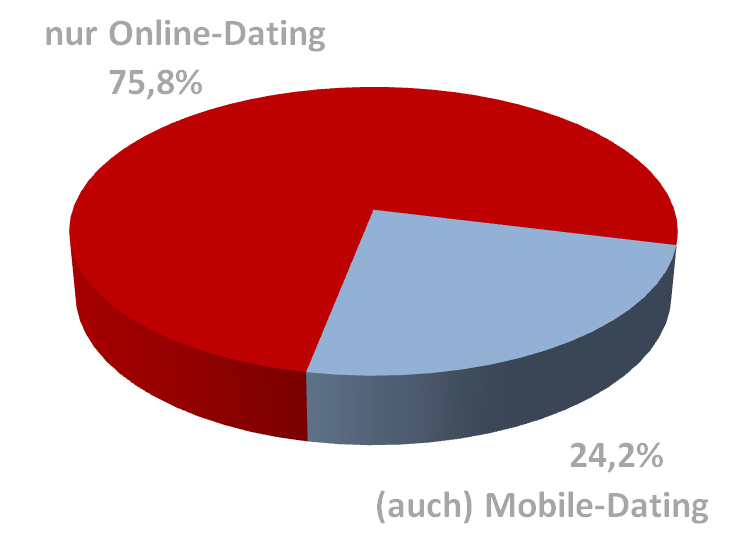 Die Mobile-Dating-Marktstudie 2013 16 3.7 Mobile-Dating- versus Online-Dating-Nutzung Einige E-Dating-Anbieter wie BADOO, FRIENDSCOUT24 oder NEU.
