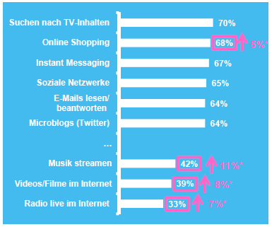 Initiative Studie: My Screens 2014/02 (V) Parallelnutzung äußert sich in Informationssuche, Online Shopping und Kommunikation Parallel zum Fernsehen wird am häufigsten nach TV-Inhalten gesucht oder