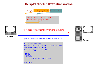 HTTP-Protokoll Quelle: learn.wu-wien.ac.at Mi, 20.04.05 - Do, 21.04.05 Interaktives Web 27 HTTP-Protokoll HTTP-Definition 1996: HTTP/1.0 1997: HTTP/1.