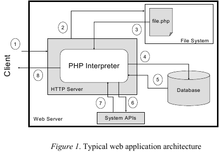 AUTOMATICALLY HARDENING WEB APPLICATIONS USING PRECISE TAINTING Anh Nguyen-Tuong, Salvatore Guarnieri, Doug Greene, Jeff Shirley, David Evans VERSUS Precise Alias Analysis for Static Detection of Web