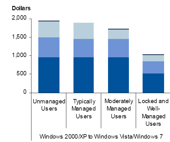 Migrationskosten: Windows XP zu Windows 7 1.035 $ bis 1.