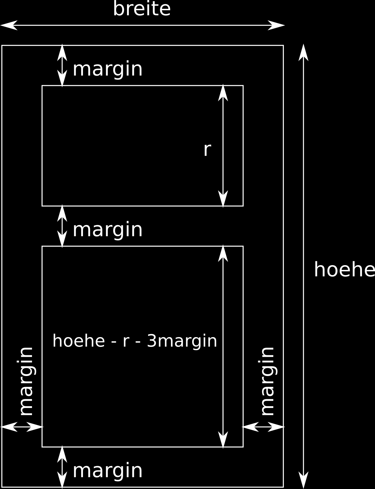 } else { if (hoehe < minlaenge) return; // Wenn Rechteck zu klein, abbrechen // Zufällige Breite des ersten Rechtecks int r = rand() % (breite-3*margin)/2 + (breite-3*margin)/4; } } // Rechtecke