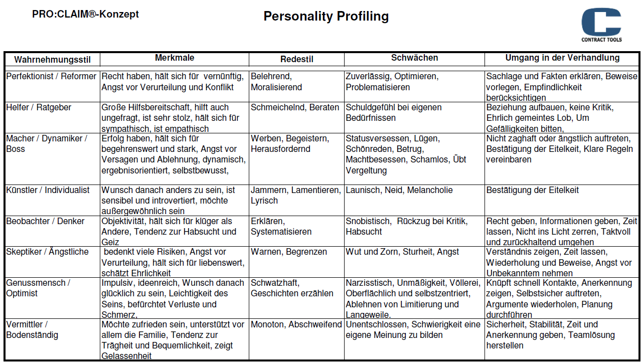 Personality Profiling Seite 42