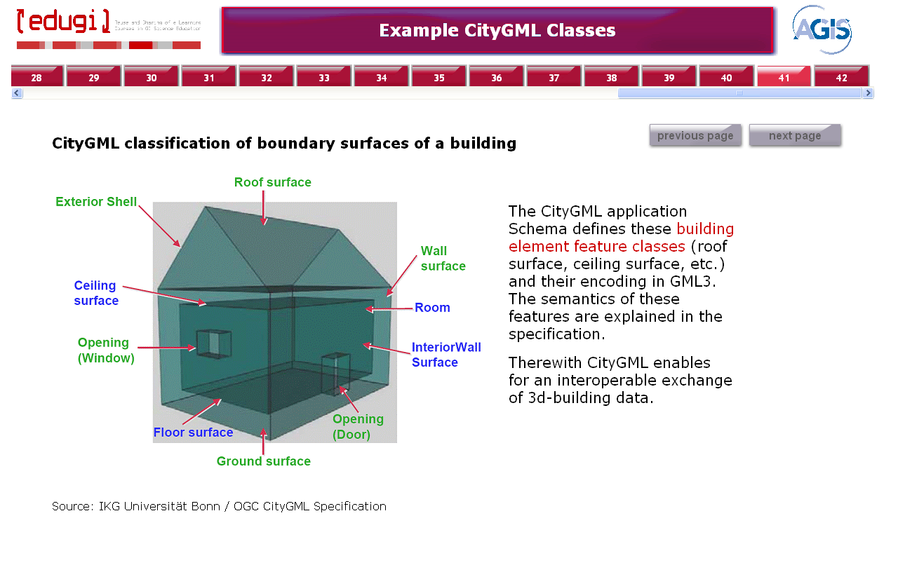 citygml features are based on the Industry Foundation Classes (IFC), a data